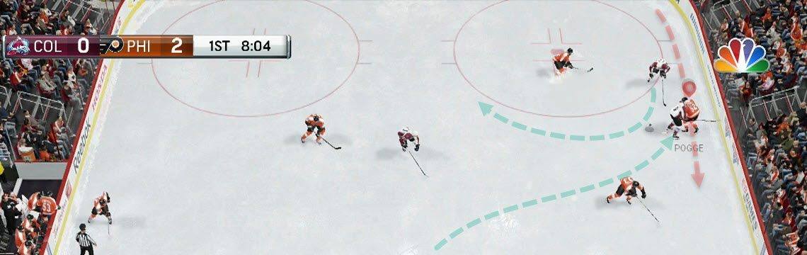 Take the man before they have time to pass the puck