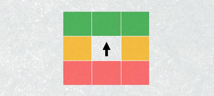 NHL Penalty Likelihood Grid