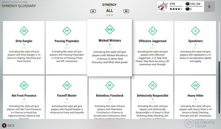 Hockey Ultimate Team Synergy Glossary