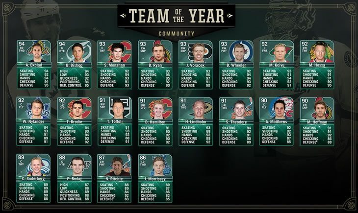 Community Team of the Year 2016