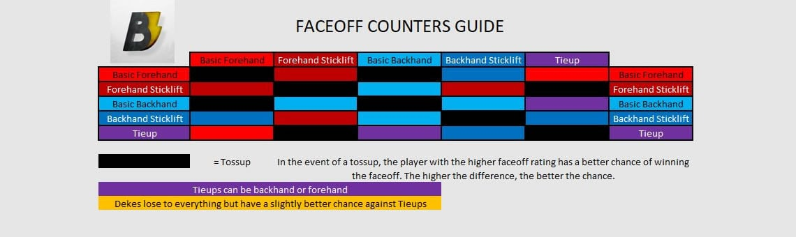 the new NHL 19 faceoff counters are backhand stick lift beats tieup and forehand stick lift beats backhand stick lift